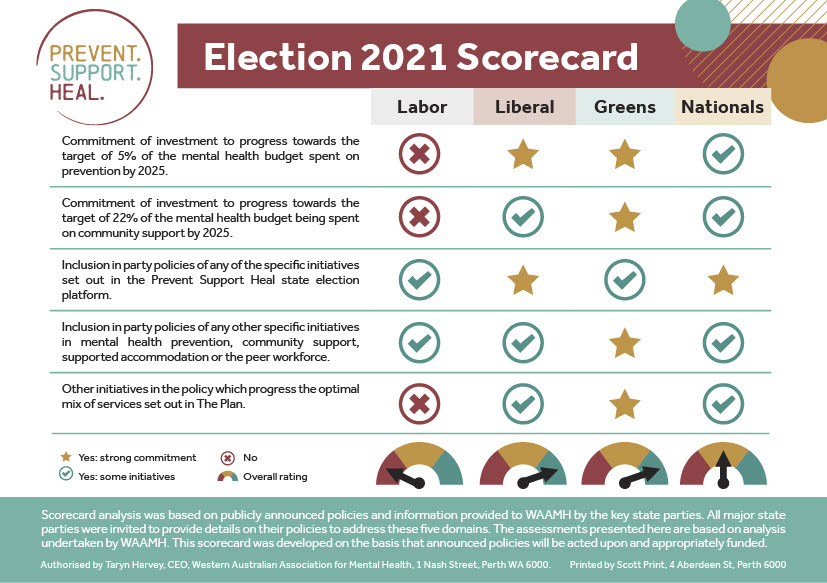 2021 Election Score Card
